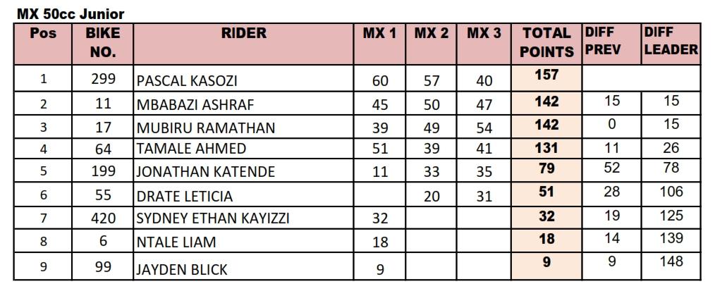 2018 MX Standings- MX50cc Junior