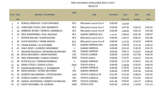 FINAL Official Classifications FMU CHALLENGE RALLY 2_001