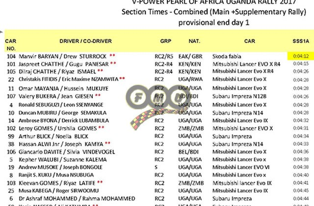 POAUR-2017-Day1result