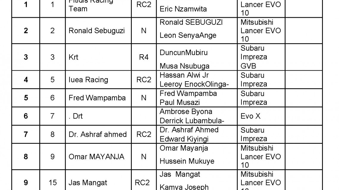 Lato Milk Rally Entry List Page 1