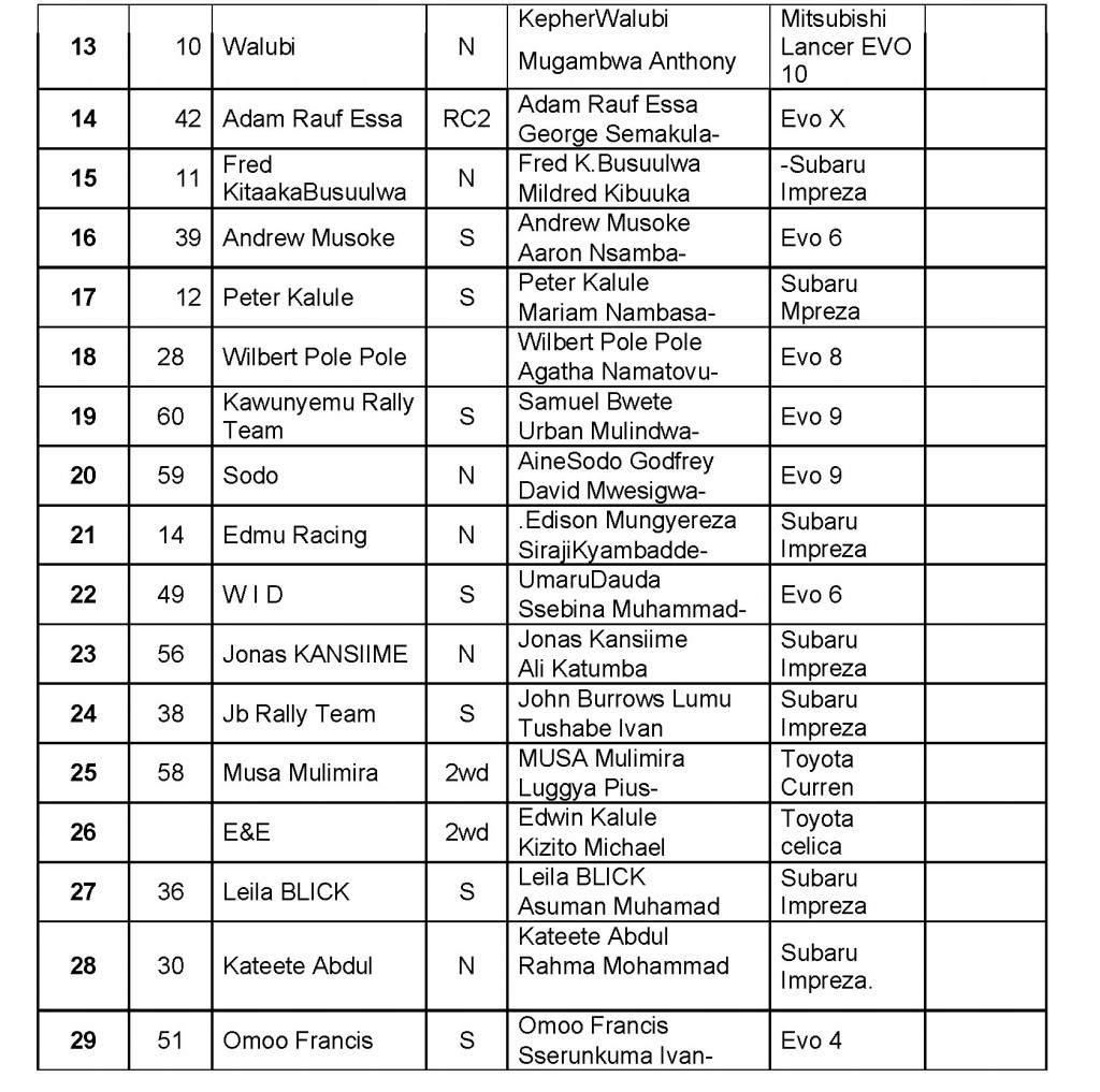 Lato Milk Rally Entry List Page 2