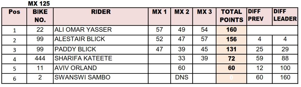 2018 MX Standings- MX125cc Class