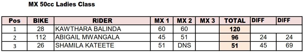 2018 MX Standings- MX50cc Ladies