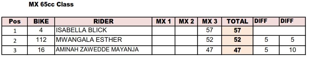 2018 MX Standings- MX65cc Classb