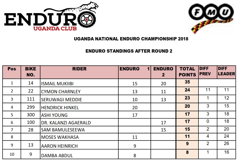 2018 UGANDA Enduro STANDINGS RND 2_001