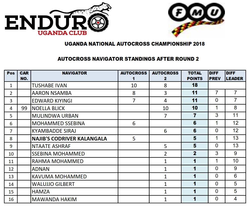 Enduro-Standings-June18-Thumb