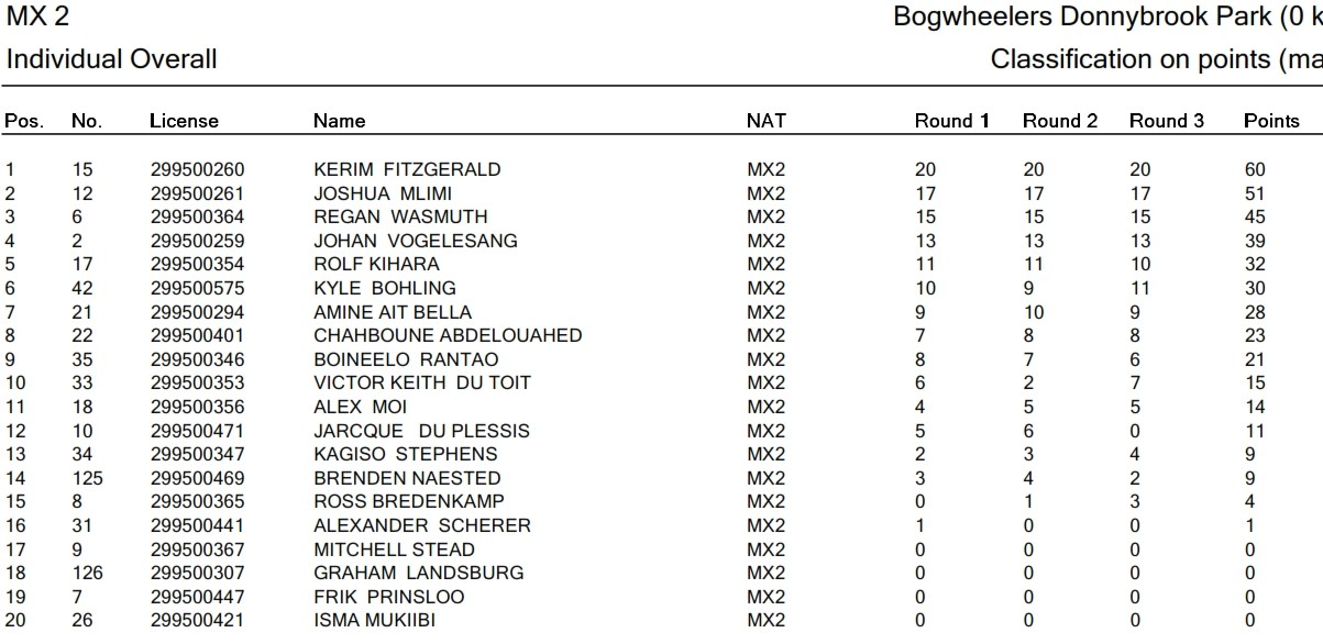 MX2 Overall