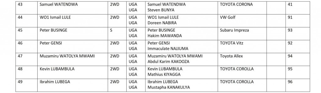 POAUR 2019 Entry List Page4