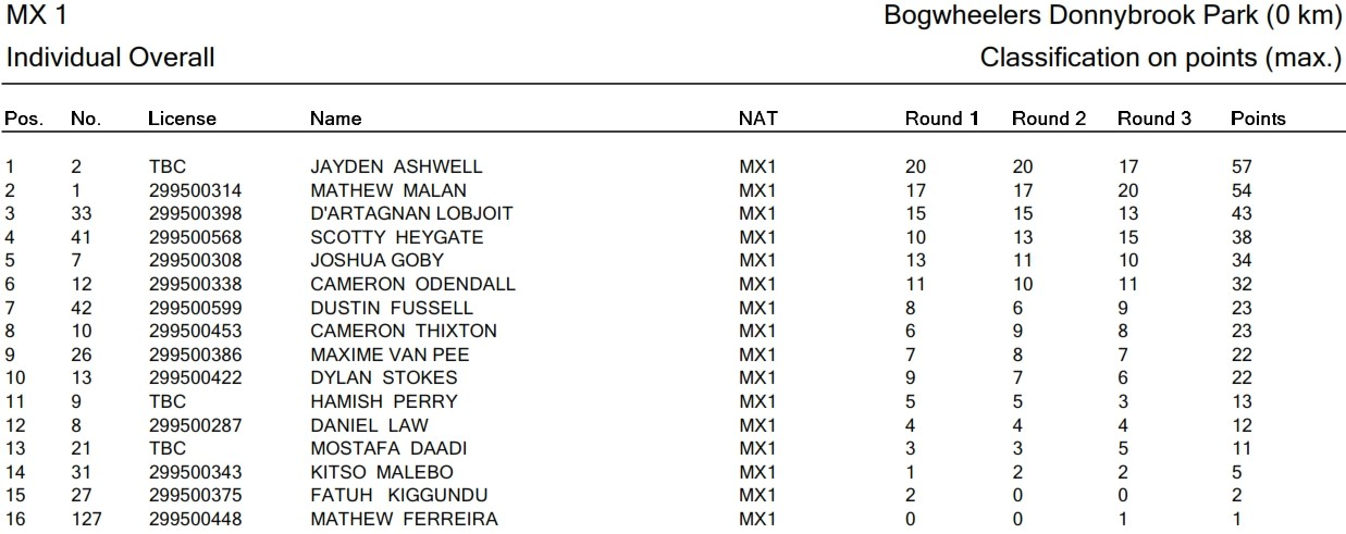 MX1 Overall IND_001