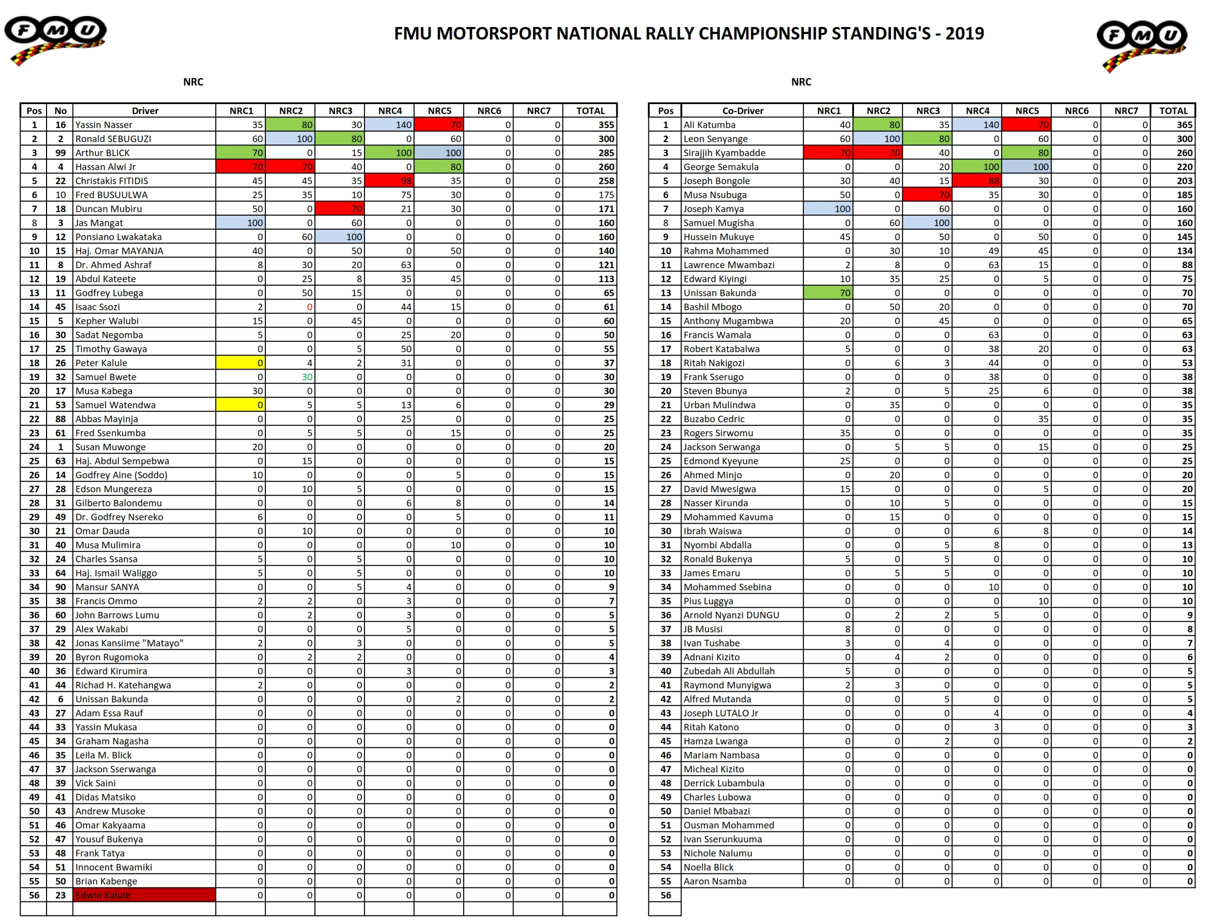 2019 Standings afetr Round 5